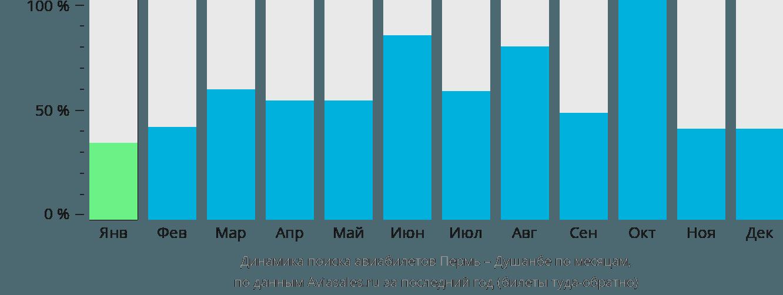 Динамика поиска авиабилетов из Перми в Душанбе по месяцам