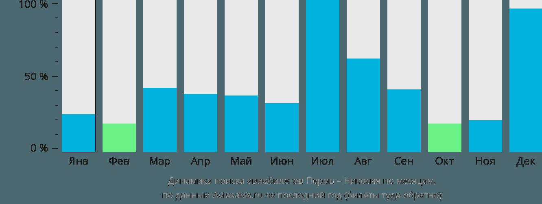 Динамика поиска авиабилетов из Перми в Никосию по месяцам