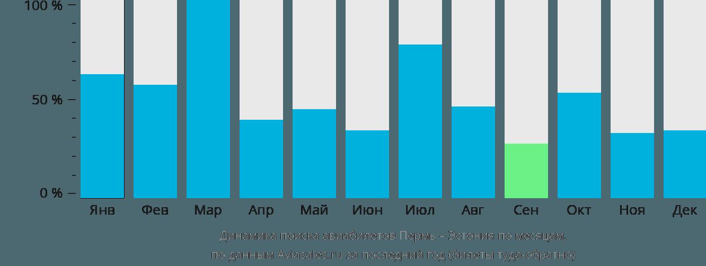 Динамика поиска авиабилетов из Перми в Эстонию по месяцам