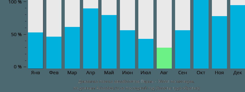 Динамика поиска авиабилетов из Перми в Эйлат по месяцам