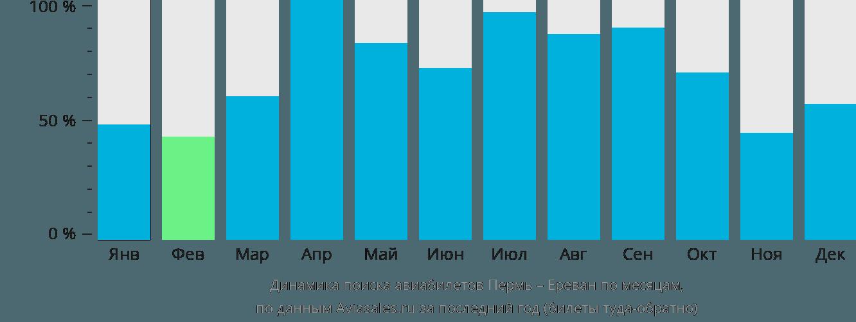 Динамика поиска авиабилетов из Перми в Ереван по месяцам