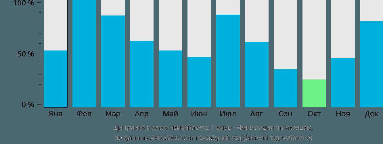 Динамика поиска авиабилетов из Перми в Финляндию по месяцам
