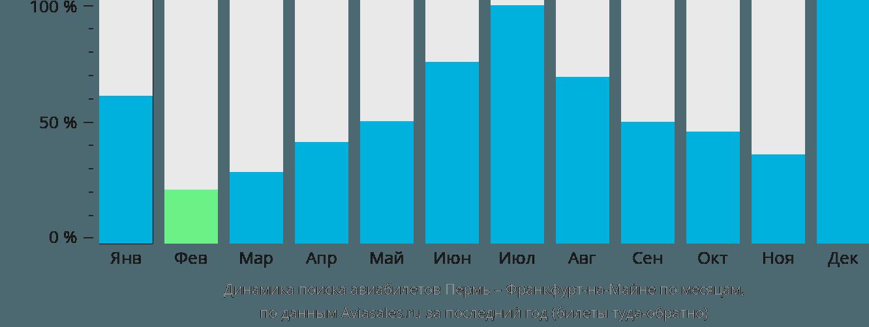 Динамика поиска авиабилетов из Перми во Франкфурт-на-Майне по месяцам