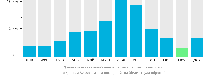 Динамика поиска авиабилетов из Перми в Бишкек по месяцам