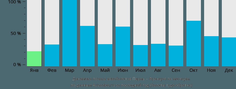 Динамика поиска авиабилетов из Перми во Францию по месяцам