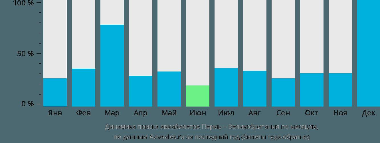 Динамика поиска авиабилетов из Перми в Великобританию по месяцам