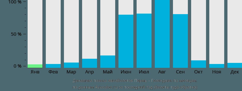 Динамика поиска авиабилетов из Перми в Геленджик по месяцам