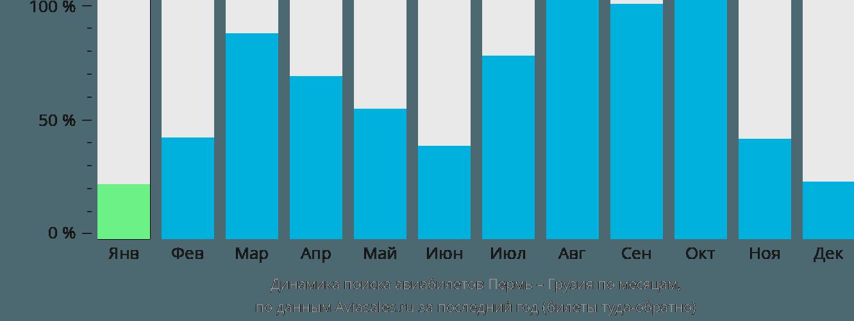 Динамика поиска авиабилетов из Перми в Грузию по месяцам
