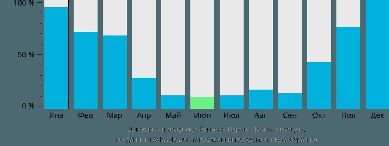 Динамика поиска авиабилетов из Перми в Гоа по месяцам