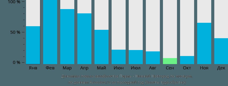 Динамика поиска авиабилетов из Перми в Нижний Новгород по месяцам