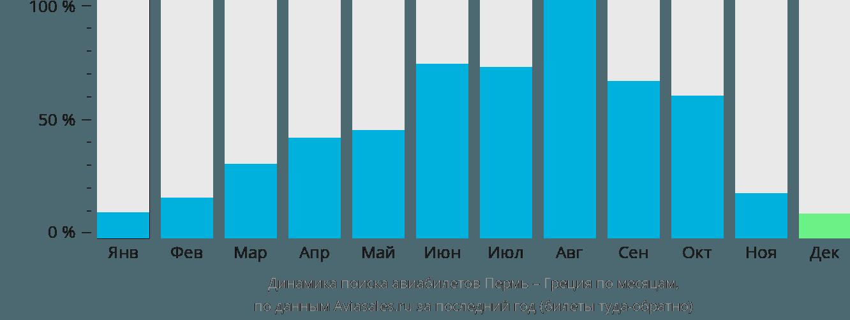 Динамика поиска авиабилетов из Перми в Грецию по месяцам