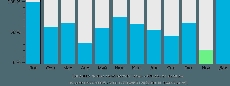 Динамика поиска авиабилетов из Перми в Женеву по месяцам