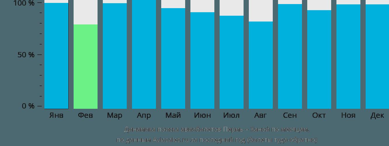 Динамика поиска авиабилетов из Перми в Ханой по месяцам