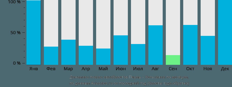 Динамика поиска авиабилетов из Перми в Хельсинки по месяцам