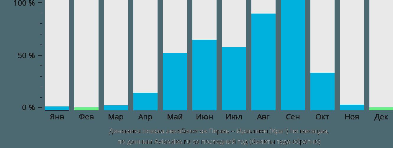 Динамика поиска авиабилетов из Перми в Ираклион (Крит) по месяцам