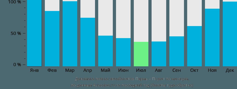 Динамика поиска авиабилетов из Перми на Пхукет по месяцам