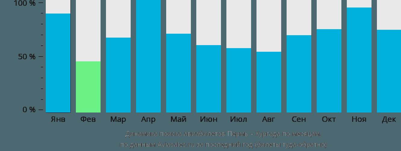 Динамика поиска авиабилетов из Перми в Хургаду по месяцам