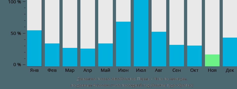 Динамика поиска авиабилетов из Перми в Читу по месяцам