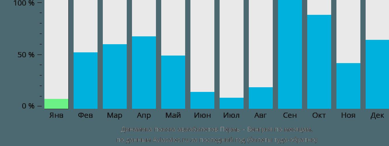 Динамика поиска авиабилетов из Перми в Венгрию по месяцам