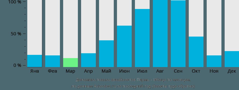 Динамика поиска авиабилетов из Перми на Ибицу по месяцам