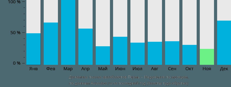 Динамика поиска авиабилетов из Перми в Индонезию по месяцам