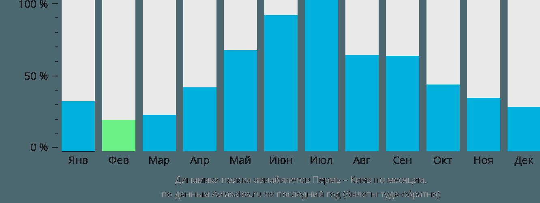 Динамика поиска авиабилетов из Перми в Киев по месяцам