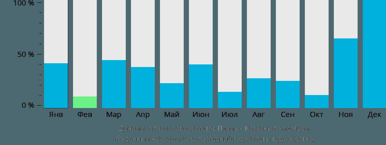 Динамика поиска авиабилетов из Перми в Назрань по месяцам