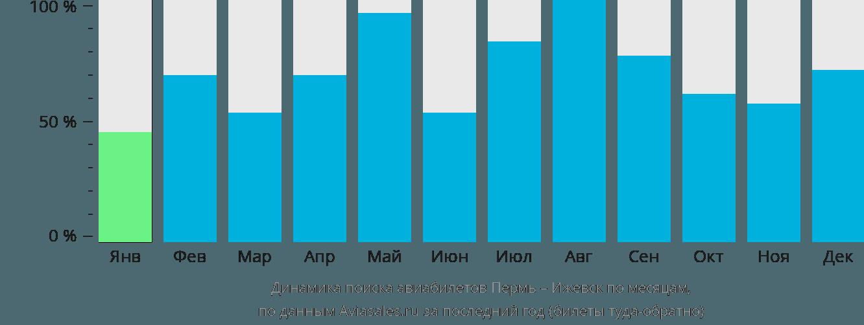 Динамика поиска авиабилетов из Перми в Ижевск по месяцам