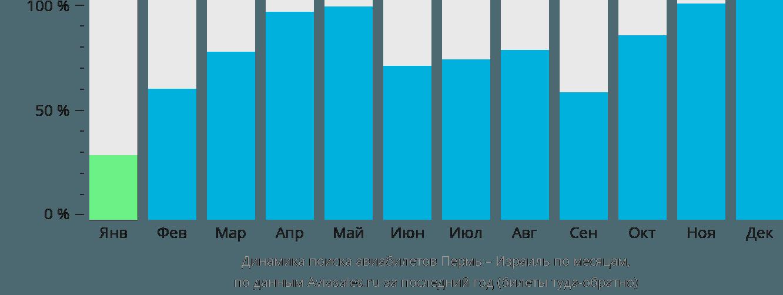 Динамика поиска авиабилетов из Перми в Израиль по месяцам