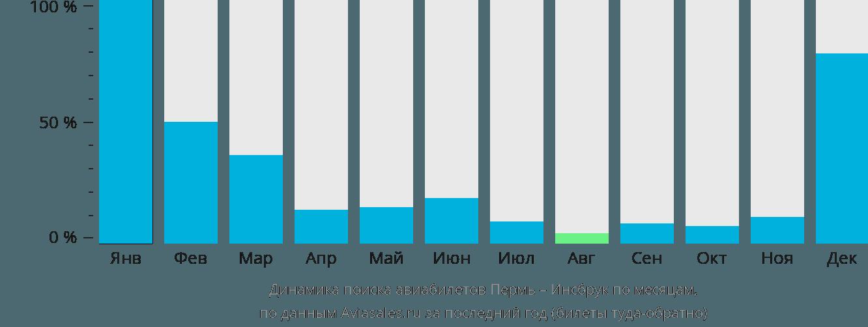 Динамика поиска авиабилетов из Перми в Инсбрук по месяцам