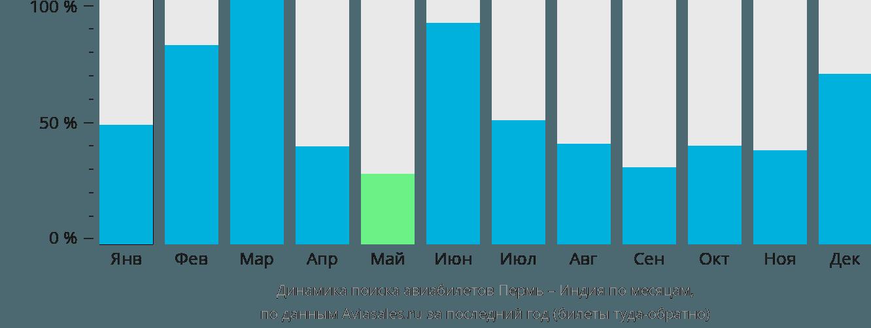 Динамика поиска авиабилетов из Перми в Индию по месяцам