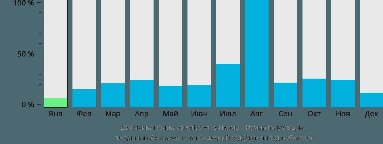 Динамика поиска авиабилетов из Перми в Измир по месяцам