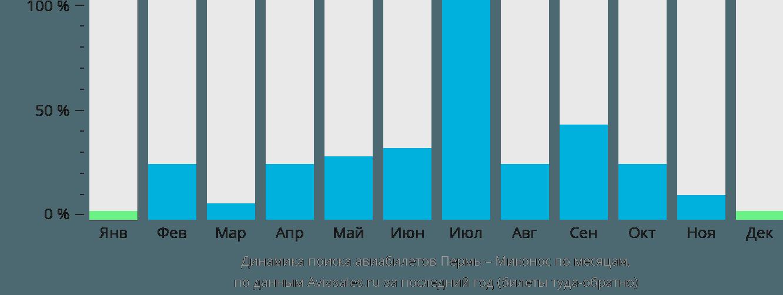 Динамика поиска авиабилетов из Перми в Миконос по месяцам