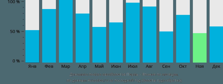 Динамика поиска авиабилетов из Перми в Японию по месяцам