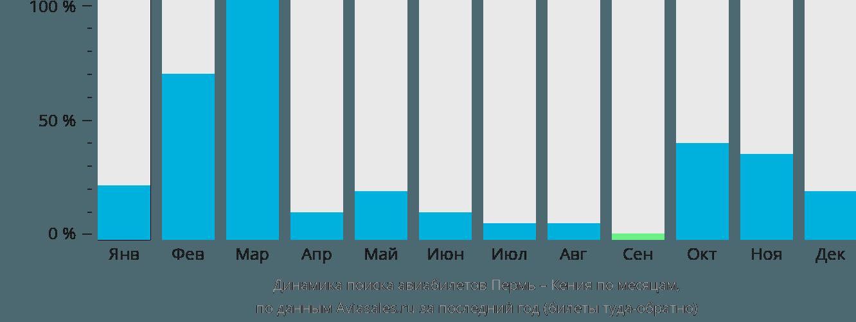 Динамика поиска авиабилетов из Перми в Кению по месяцам