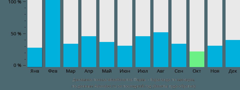 Динамика поиска авиабилетов из Перми в Караганду по месяцам