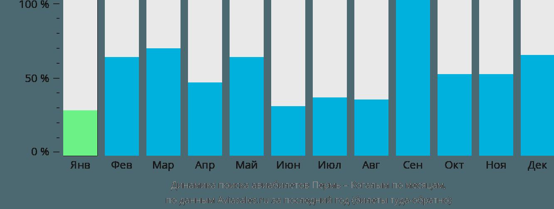 Динамика поиска авиабилетов из Перми в Когалым по месяцам