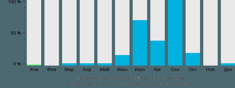Динамика поиска авиабилетов из Перми в Кос по месяцам