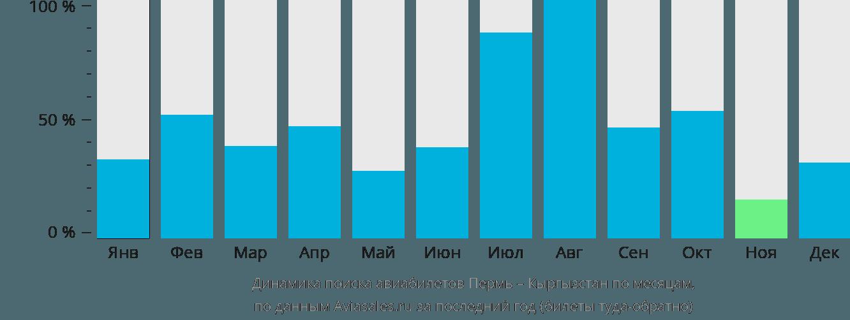 Динамика поиска авиабилетов из Перми в Кыргызстан по месяцам