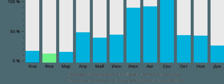 Динамика поиска авиабилетов из Перми в Кишинёв по месяцам