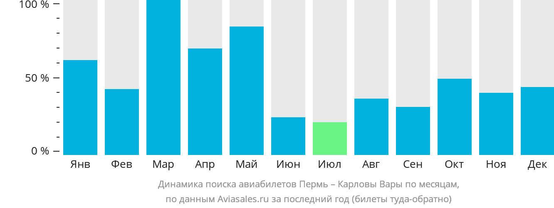 Динамика поиска авиабилетов из Перми в Карловы Вары по месяцам