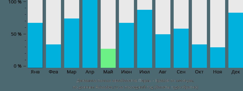 Динамика поиска авиабилетов из Перми в Краков по месяцам