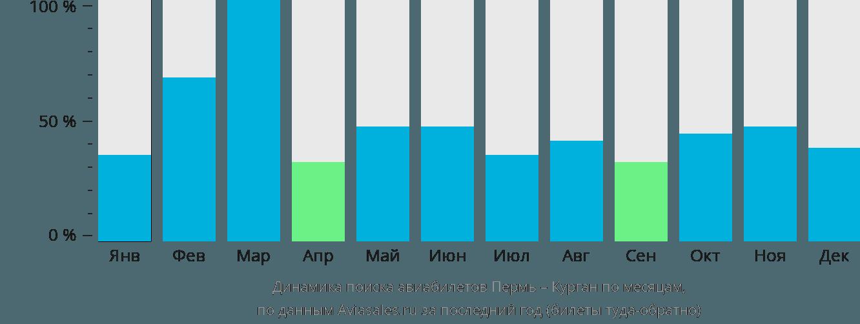 Динамика поиска авиабилетов из Перми в Курган по месяцам