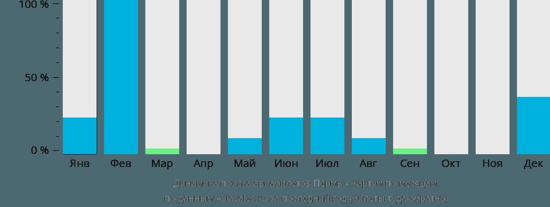 Динамика поиска авиабилетов из Перми в Хартум по месяцам