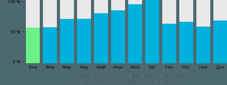 Динамика поиска авиабилетов из Перми в Самару по месяцам
