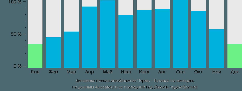Динамика поиска авиабилетов из Перми в Кутаиси по месяцам