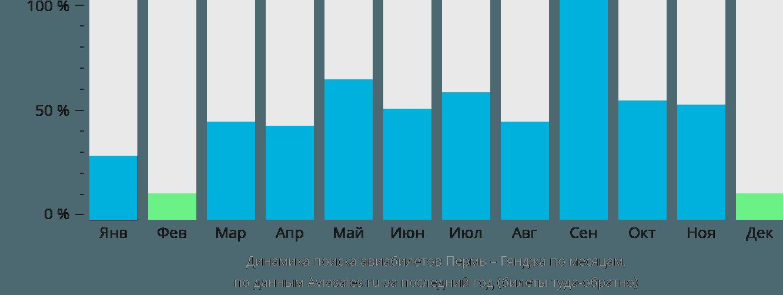 Динамика поиска авиабилетов из Перми в Гянджу по месяцам