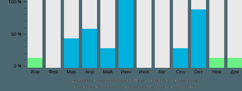 Динамика поиска авиабилетов из Перми в Кривой Рог по месяцам