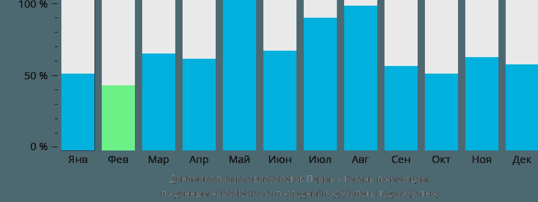 Динамика поиска авиабилетов из Перми в Казань по месяцам