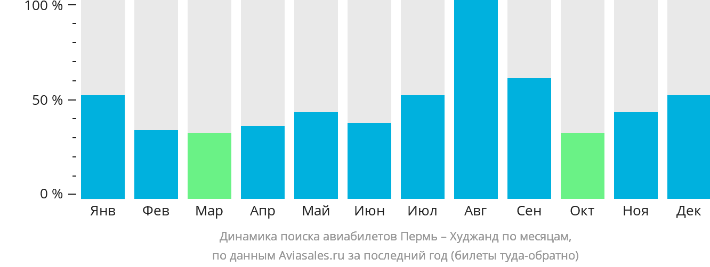 Динамика поиска авиабилетов из Перми в Худжанд по месяцам